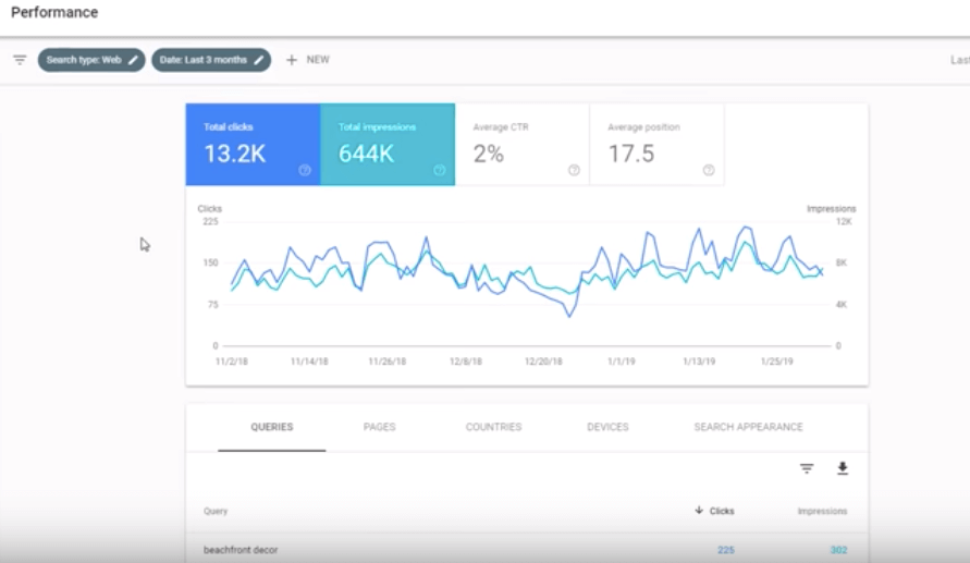 You can check your site's performance with search console