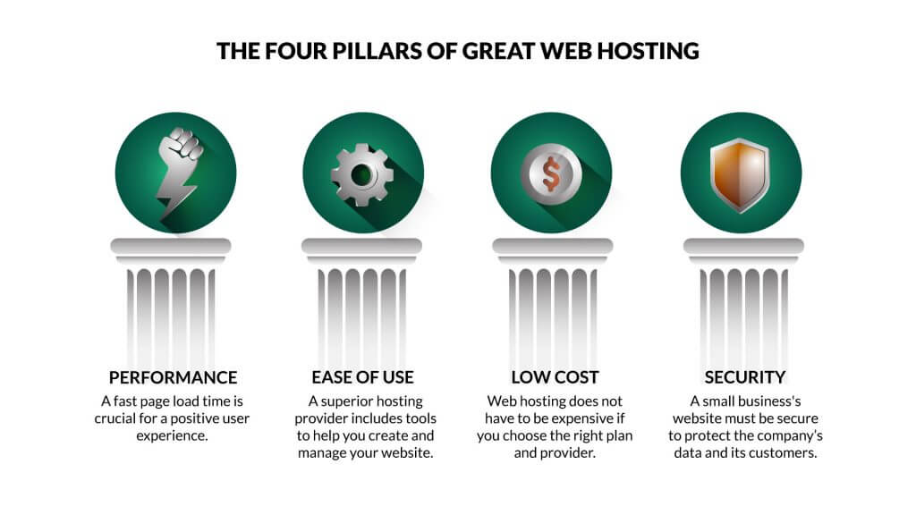The four pilars that your web hosting should include